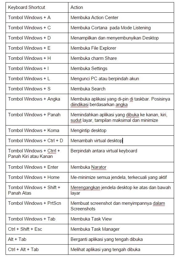 gambar tabel keyboard shortcut windows 10