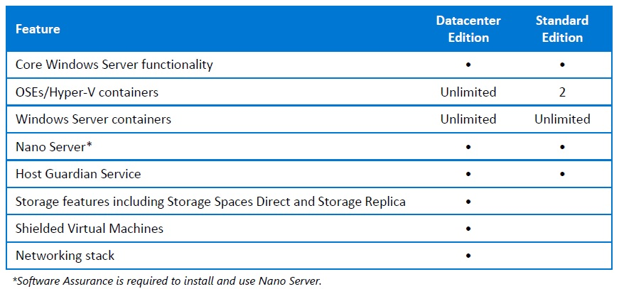 gambar new features in Windows Server 2016
